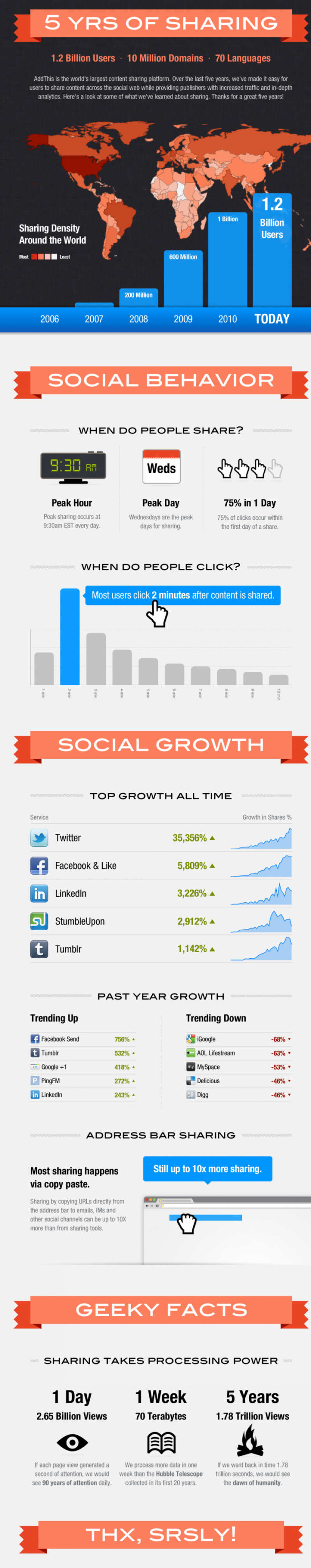 Best time to share on Social Media infographic